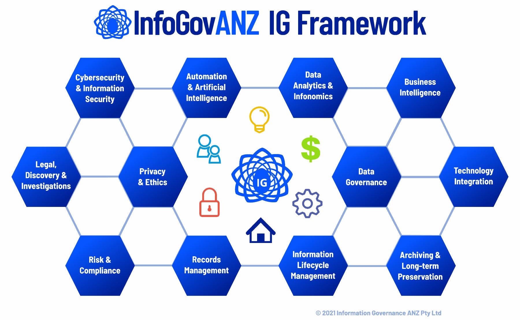 InfoGovANZ IG information governance framework