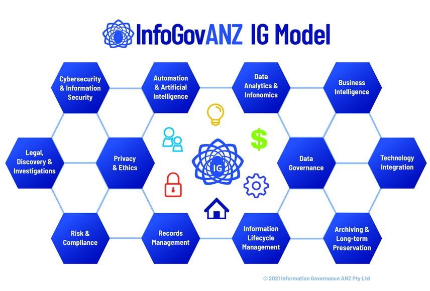Infogovanz model
